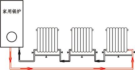 串联跨跃管式暖气的水管走法图片