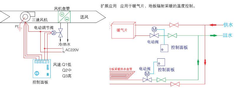 扇形辐射法暖气的水管走法图片